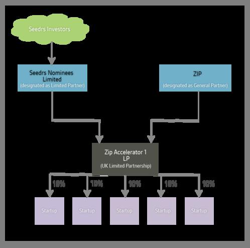 Regular_zip_structure_chart